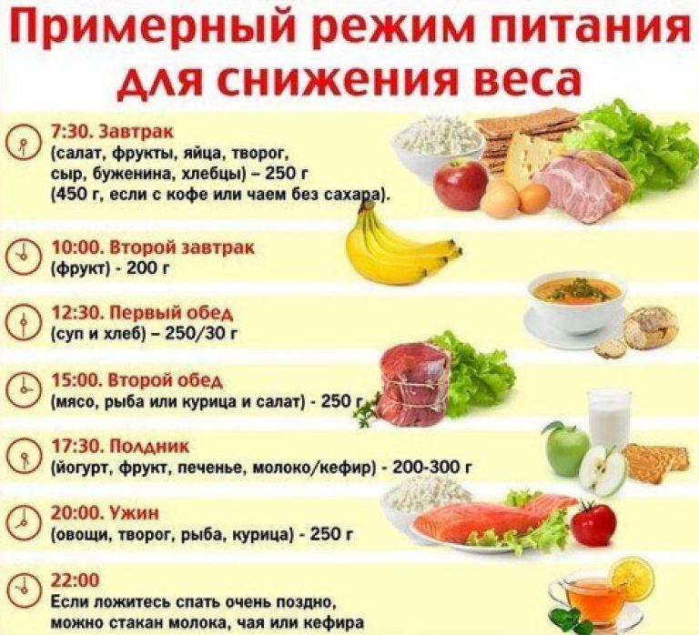 Диета Для Всего Тела Пп. Правильное питание (ПП) – что это такое, список разрешенных и запрещенных продуктов